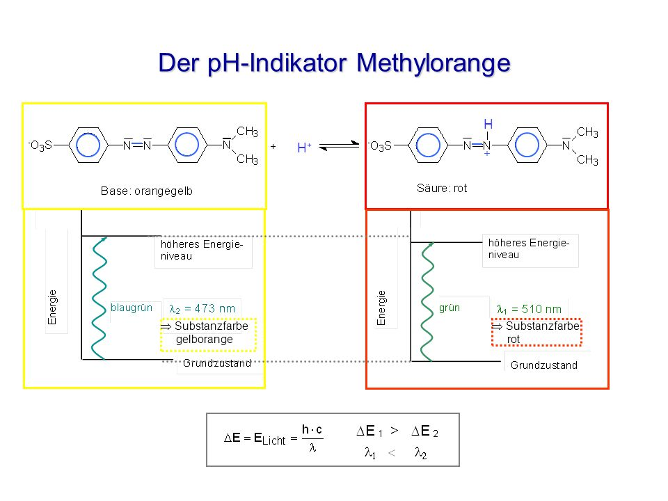 Der pH-Indikator Methylorange