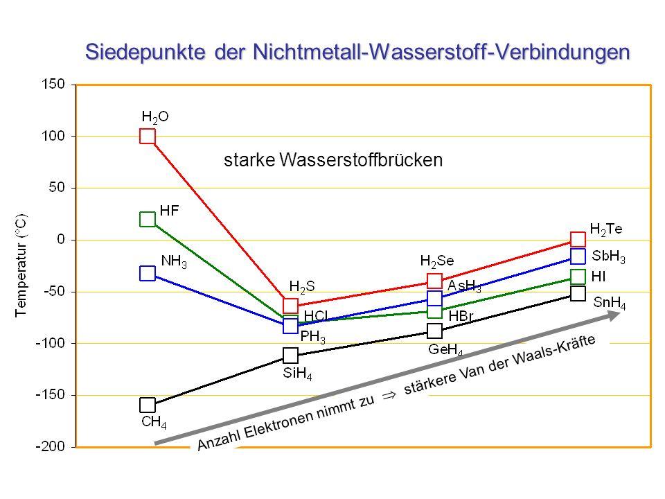 Siedepunkte der Nichtmetall-Wasserstoff-Verbindungen