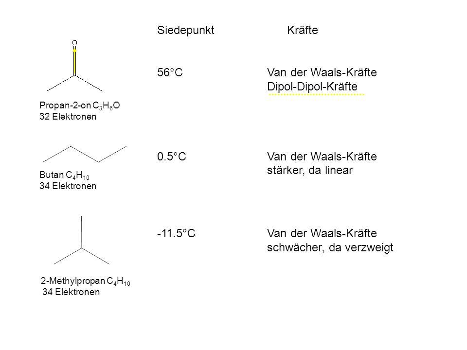 -11.5°C Van der Waals-Kräfte schwächer, da verzweigt