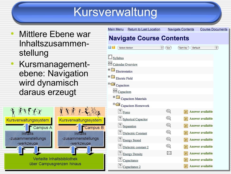 Kursverwaltung Mittlere Ebene war Inhaltszusammen-stellung