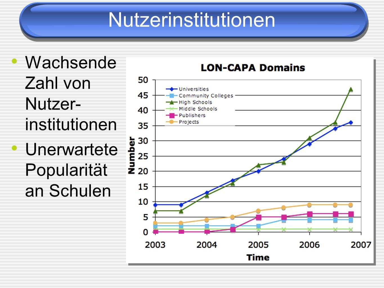 Nutzerinstitutionen Wachsende Zahl von Nutzer-institutionen