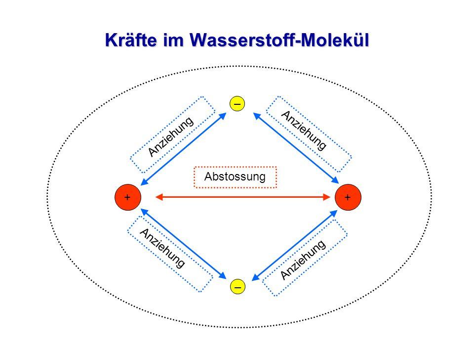 Kräfte im Wasserstoff-Molekül