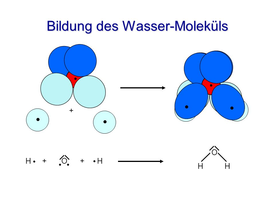 Bildung des Wasser-Moleküls
