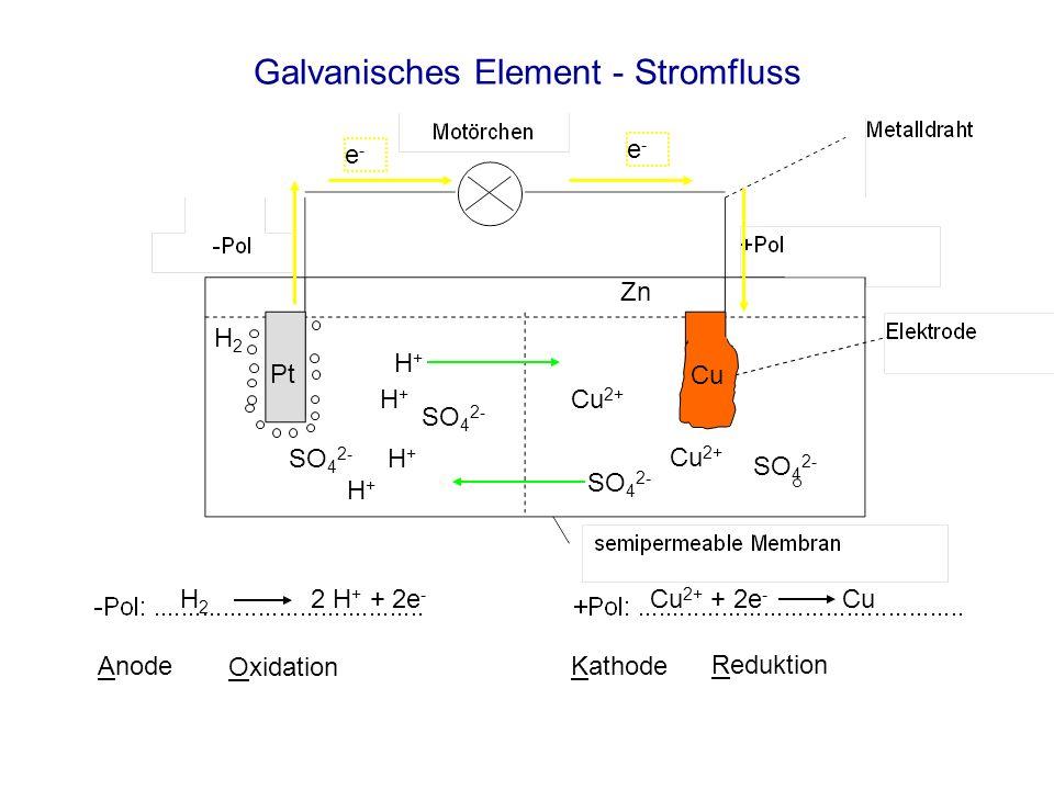 Galvanisches Element - Stromfluss