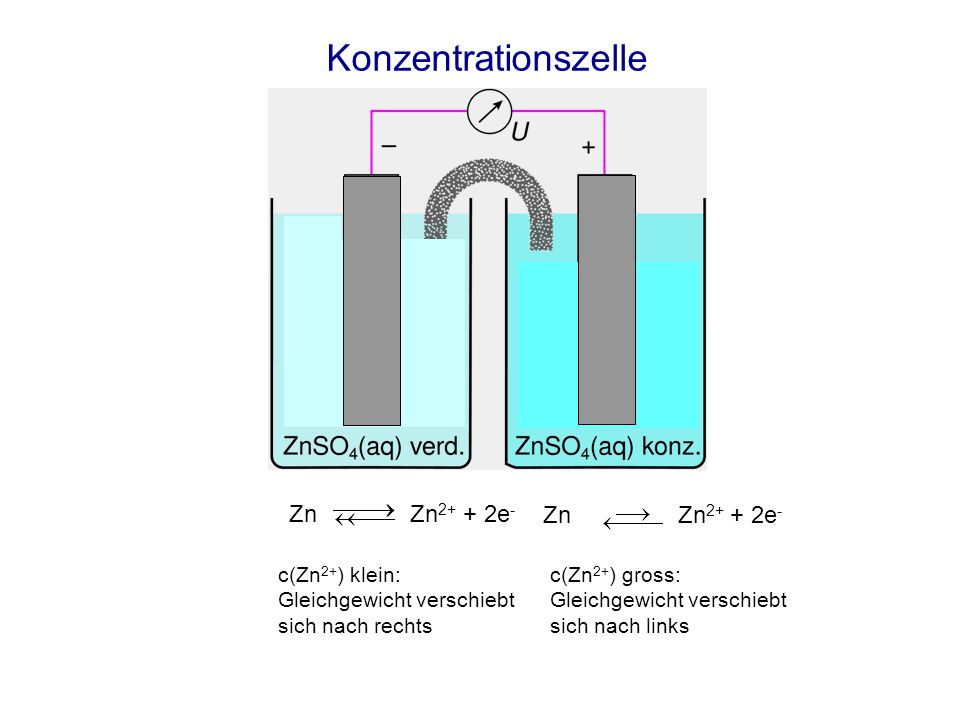 Konzentrationszelle Zn Zn2+ + 2e- Zn Zn2+ + 2e- c(Zn2+) klein: