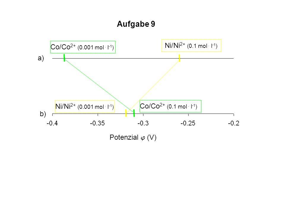 Aufgabe 9 Ni/Ni2+ (0.1 mol . l-1) Co/Co2+ (0.001 mol . l-1) a)