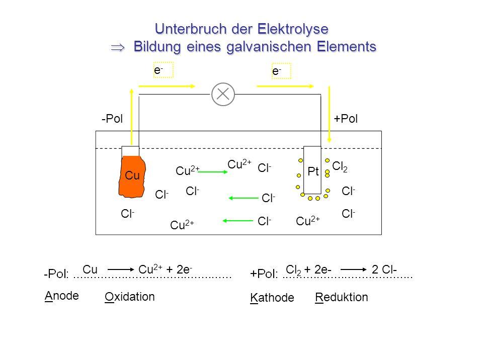 Unterbruch der Elektrolyse  Bildung eines galvanischen Elements