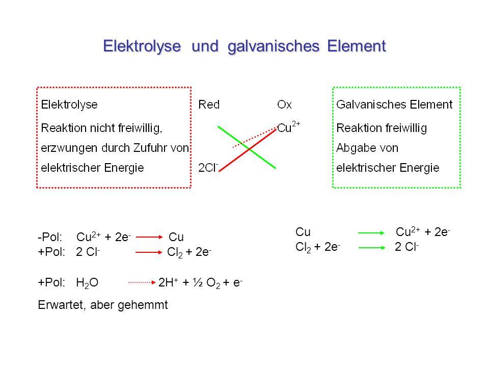 Elektrolyse und galvanisches Element