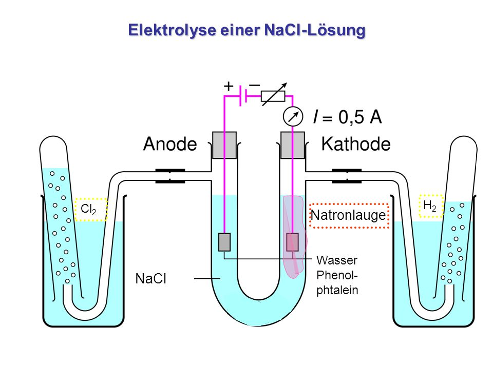 Elektrolyse einer NaCl-Lösung