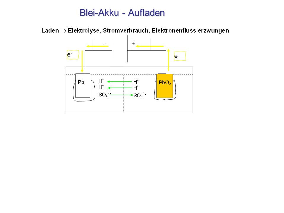 Blei-Akku - Aufladen e-