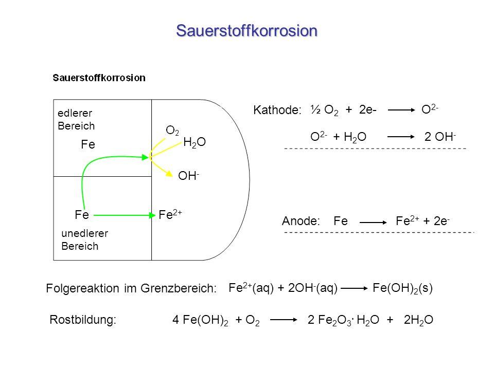 Sauerstoffkorrosion Kathode: ½ O2 + 2e- O2- O2- + H2O 2 OH- Fe H2O OH-