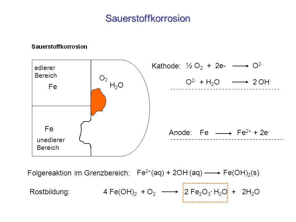 Sauerstoffkorrosion Kathode: ½ O2 + 2e- O2- O2- + H2O 2 OH- H2O Fe Fe