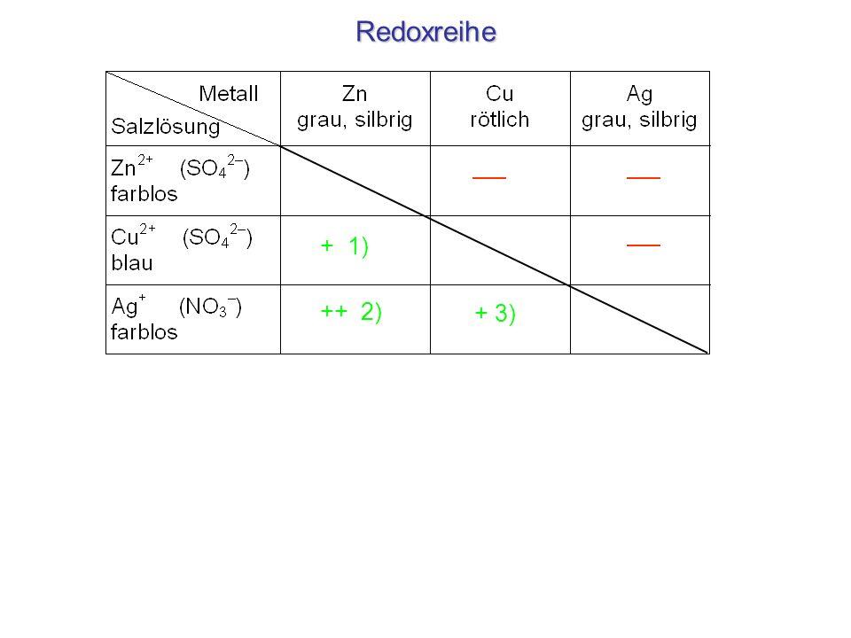 Redoxreihe + 1) ++ 2) + 3) 1) Cu2+(aq) + Zn(s) Zn2+(aq) + Cu(s)