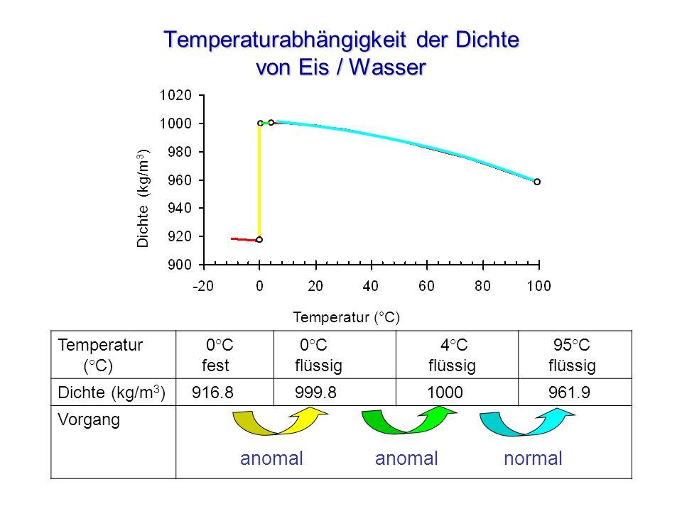 Temperaturabhängigkeit der Dichte von Eis / Wasser