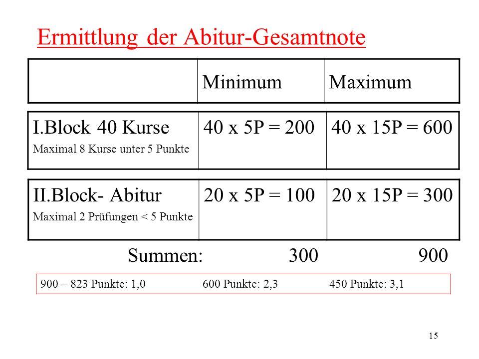 Ermittlung der Abitur-Gesamtnote