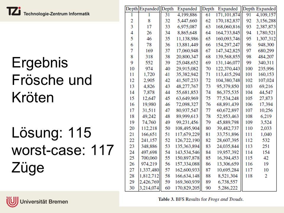 Ergebnis Frösche und Kröten Lösung: 115 worst-case: 117 Züge