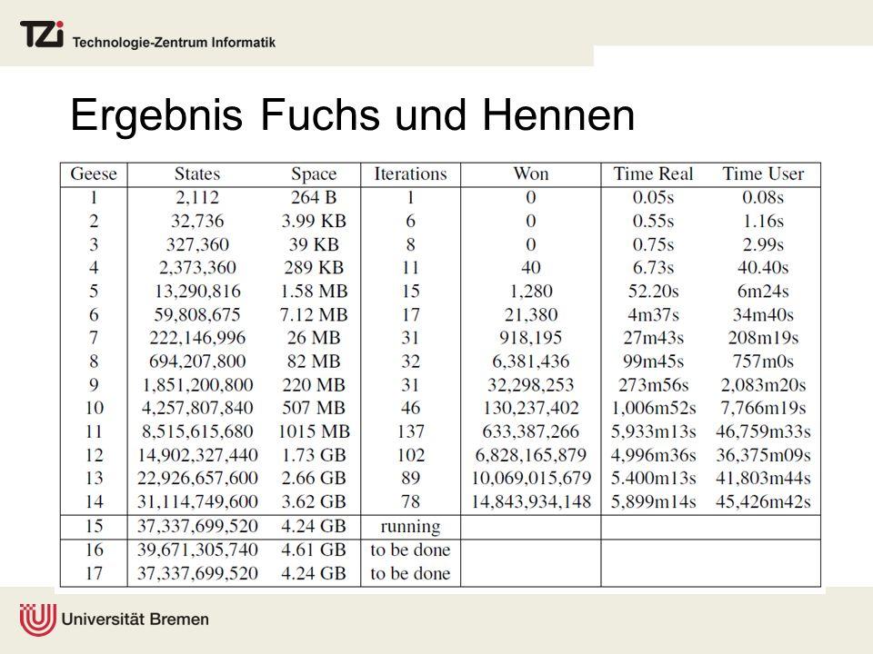 Ergebnis Fuchs und Hennen