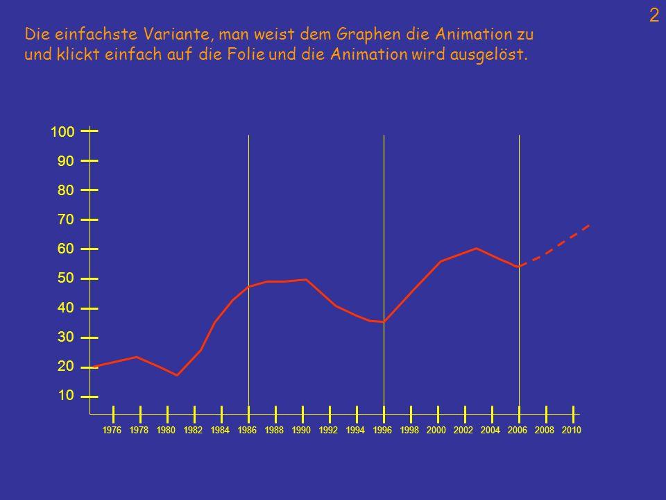 Die einfachste Variante, man weist dem Graphen die Animation zu
