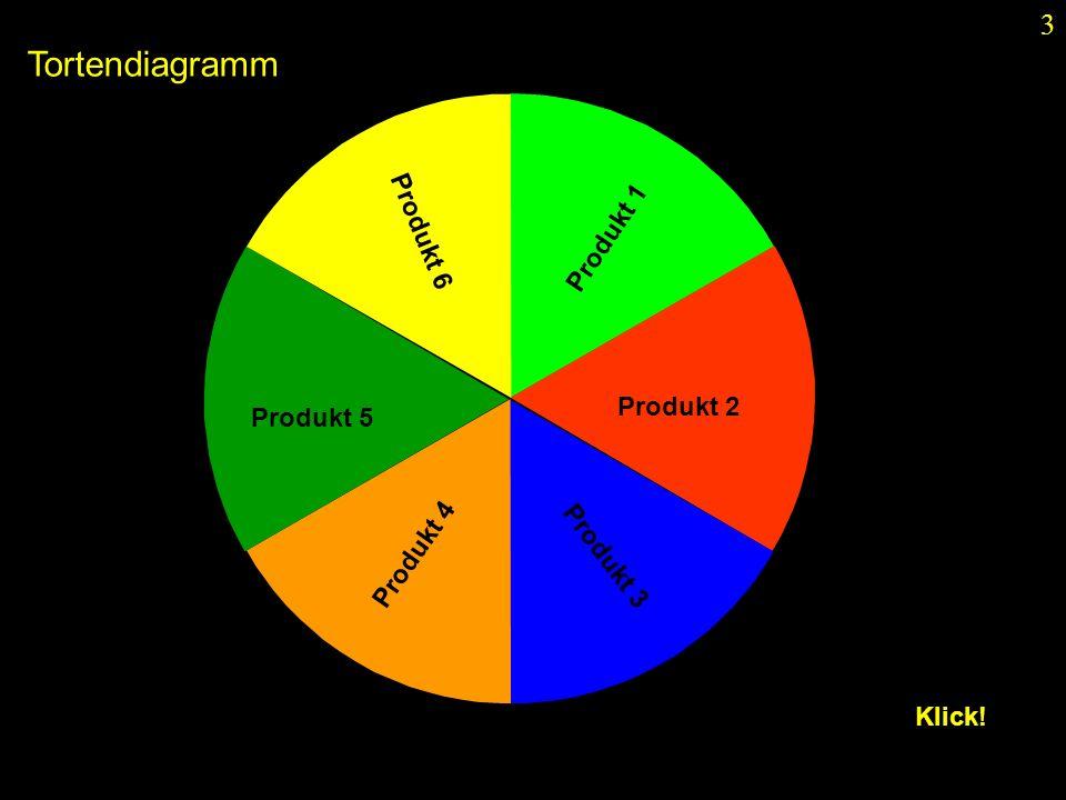 Tortendiagramm Produkt 6 Produkt 1 Produkt 2 Produkt 5 Produkt 4
