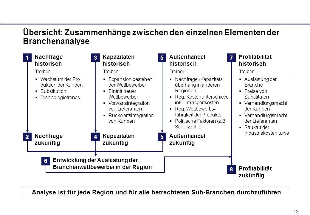 Übersicht: Zusammenhänge zwischen den einzelnen Elementen der Branchenanalyse