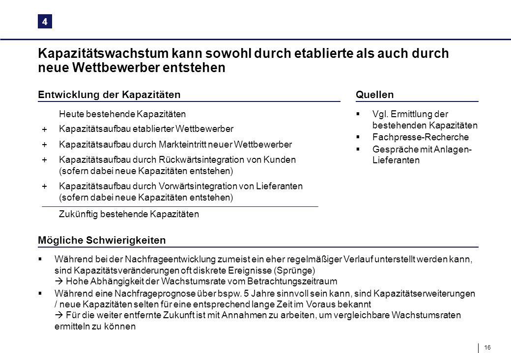 4 Kapazitätswachstum kann sowohl durch etablierte als auch durch neue Wettbewerber entstehen. Entwicklung der Kapazitäten.
