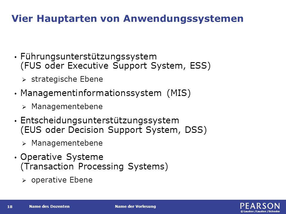 Vier Hauptarten von Anwendungssystemen