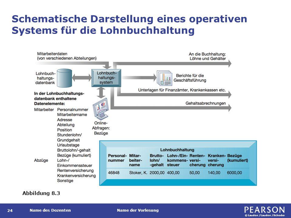 Typische Anwendungen von operativen Systemen