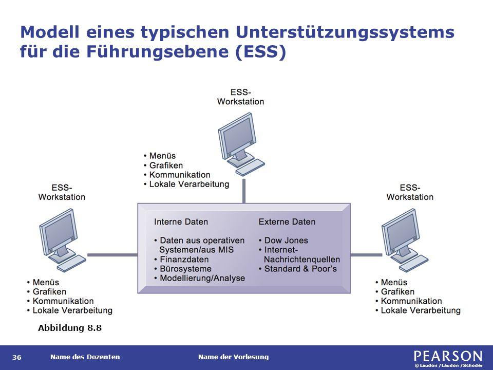 Beispiele für Vertriebsunterstützungssysteme auf verschiedenen Organisationsebenen