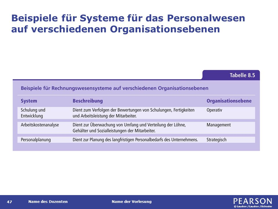 Anwendungssysteme für das Personalwesen