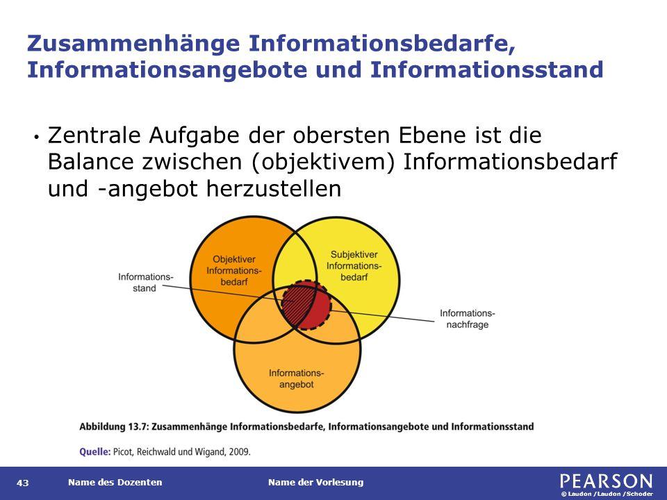 Modell eines integrierten Informationsmanagements nach Herget