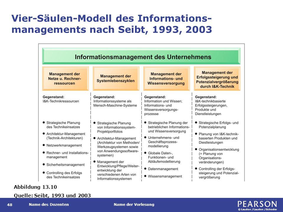 Vier-Säulen-Modell des Informations-managements nach Seibt, 1993, 2003 (Forts.)