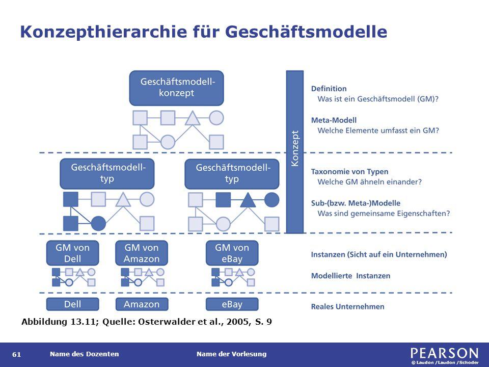 Business Model Canvas Instrument zur Beschreibung, Visualisierung, Bewertung und Veränderung von spezifischen Geschäftsmodellen in neun Bausteinen.