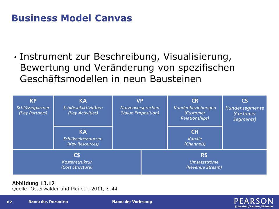 Partialmodelle eines integrierten Geschäftsmodells