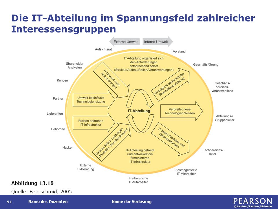 Bekannte Referenzmodelle und Best-Practices-Standards der IT-Governance