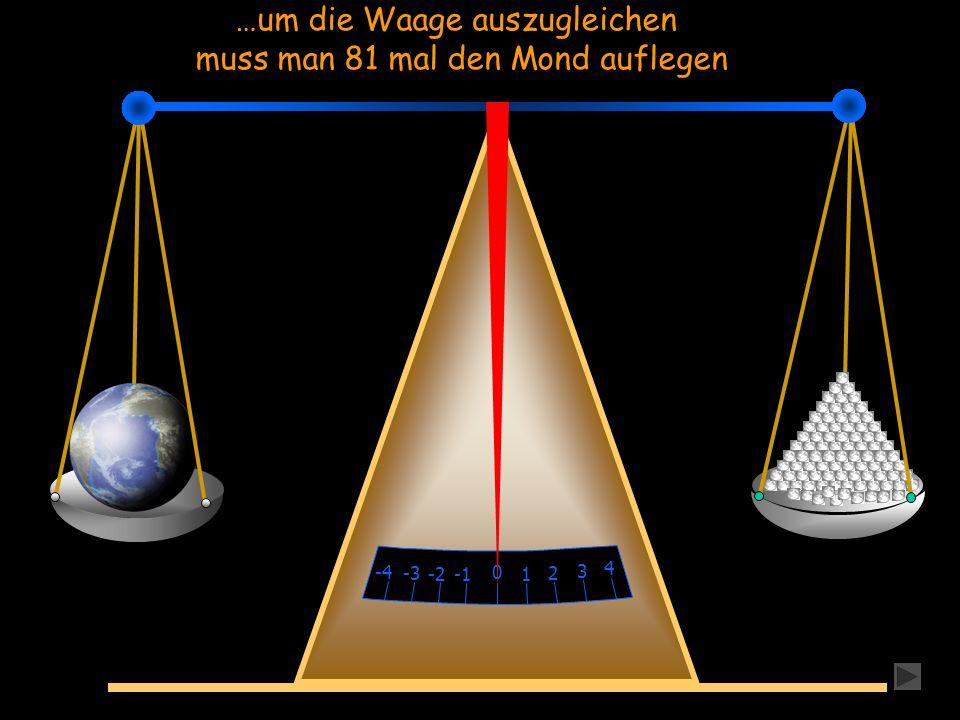 …um die Waage auszugleichen muss man 81 mal den Mond auflegen