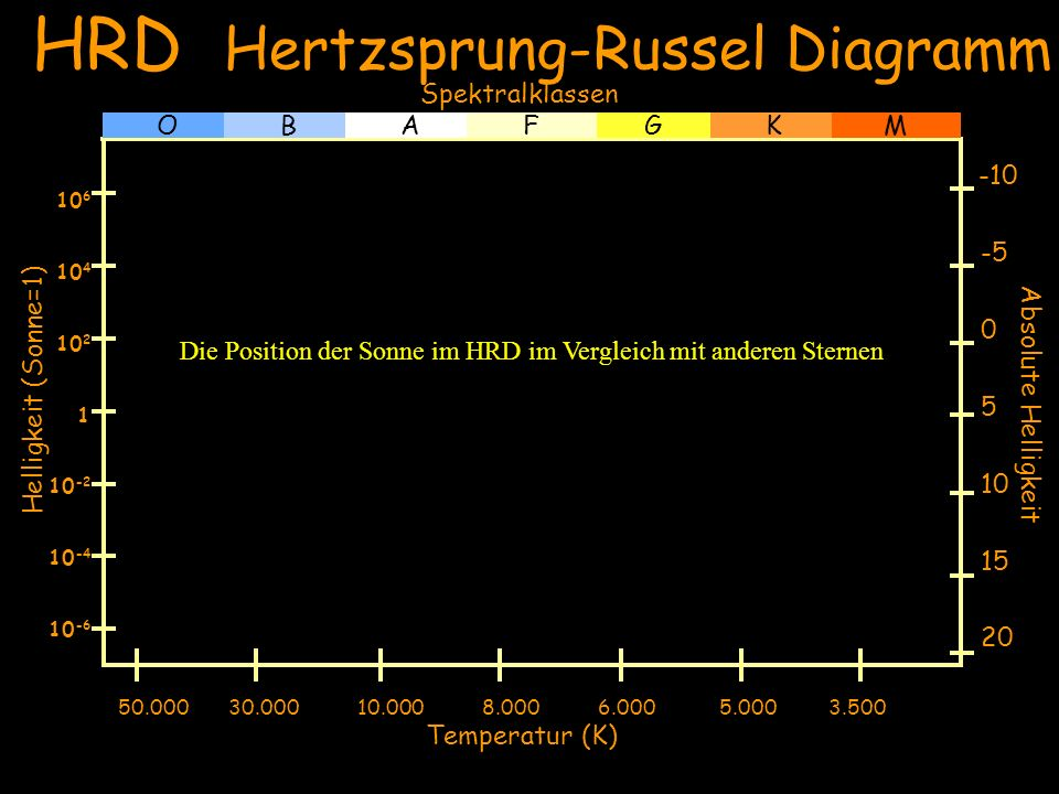HRD Hertzsprung-Russel Diagramm
