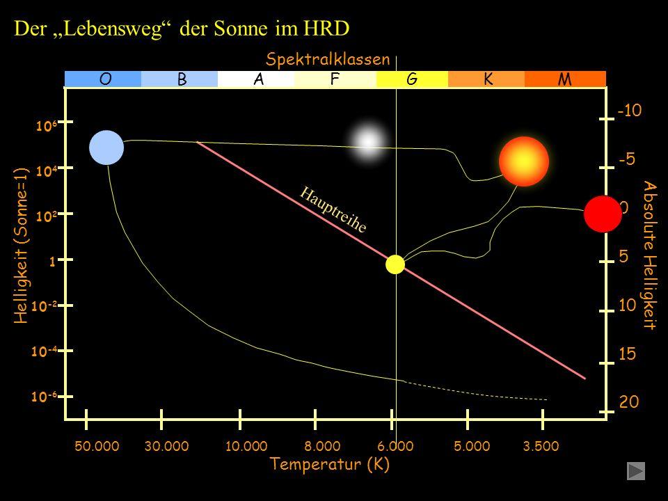 """Der """"Lebensweg der Sonne im HRD"""