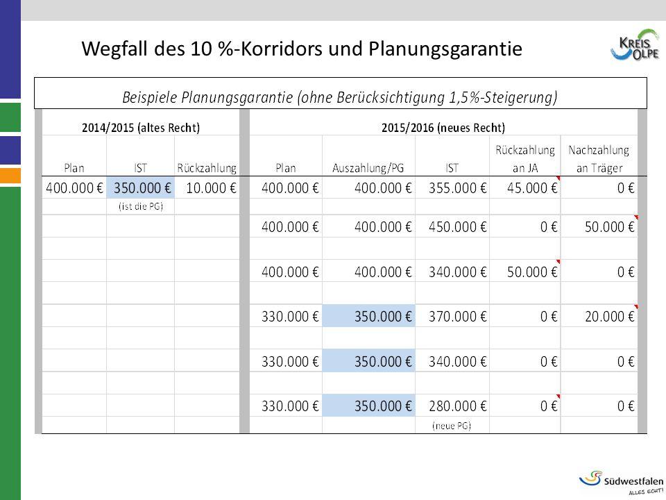 Wegfall des 10 %-Korridors und Planungsgarantie