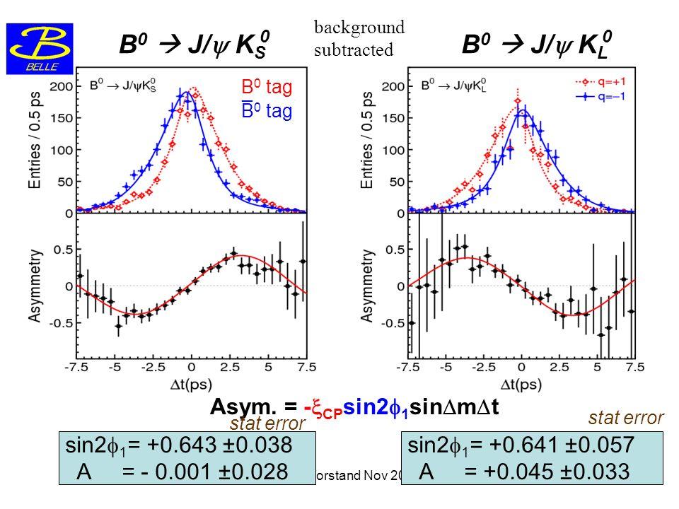 B0  J/y KS B0  J/y KL Asym. = -xCPsin2f1sinDmDt