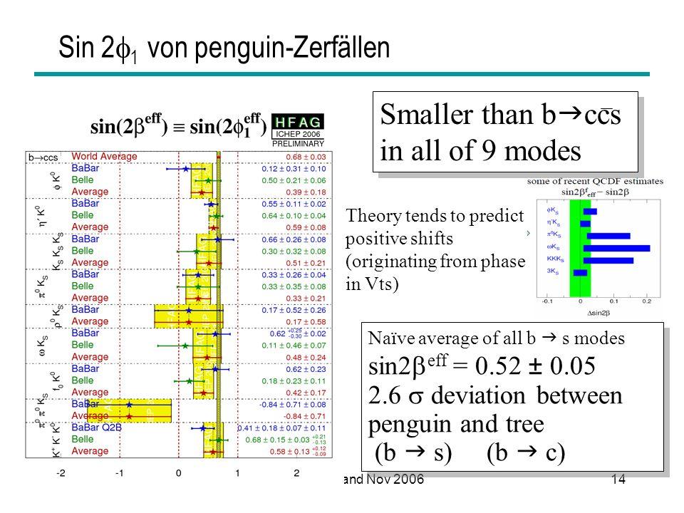 Sin 21 von penguin-Zerfällen