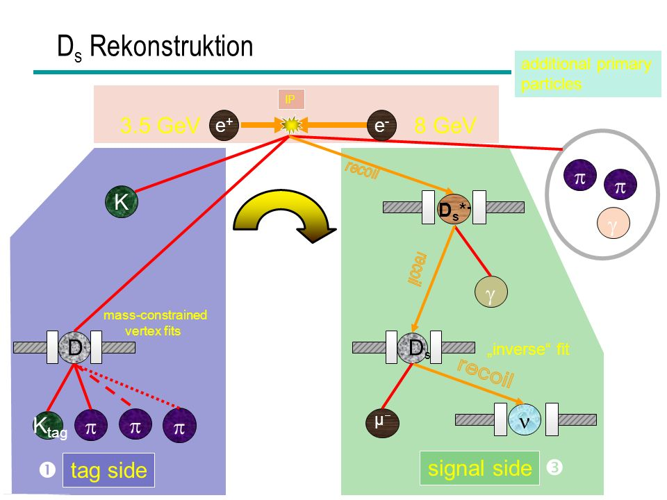 Ds Rekonstruktion ...  3.5 GeV 8 GeV   K   D Ds-  Ktag    