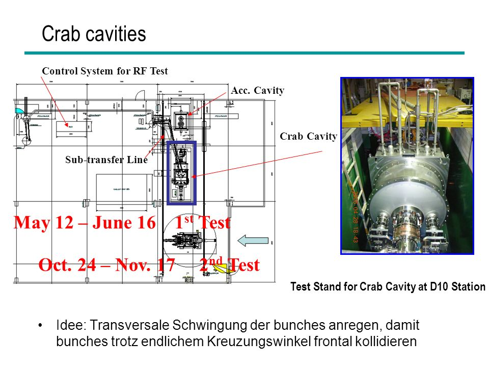 Crab cavities May 12 – June 16 1st Test Oct. 24 – Nov. 17 2nd Test