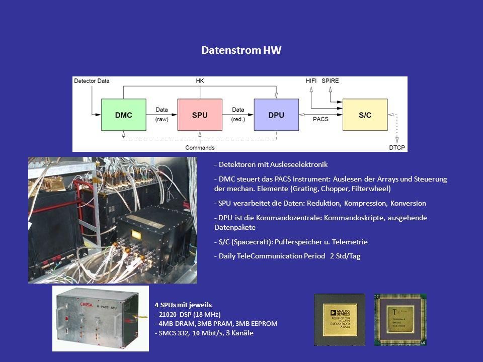 Datenstrom HW Detektoren mit Ausleseelektronik