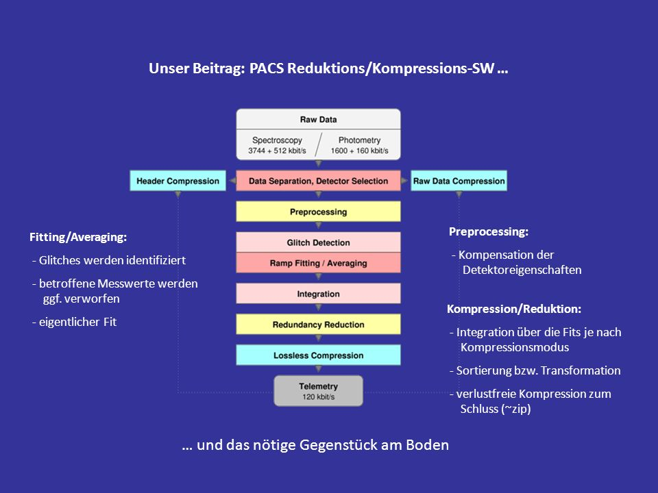 Unser Beitrag: PACS Reduktions/Kompressions-SW …