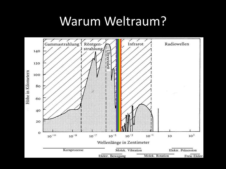 Warum Weltraum Absorption und Emission