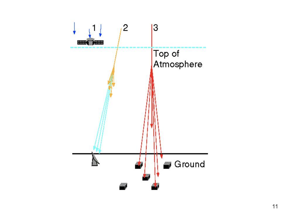 Niederenergetische kosmische Teilchen werden von der Atmosphäre absorbiert und sind nur mit Satelliten oder hochfliegenden Ballonen (Stratosphärenballonen) nachweisbar.
