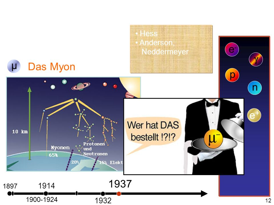 e- g µ Das Myon p n e+ 1937 Hess Anderson, Neddermeyer 1914 1932 1897