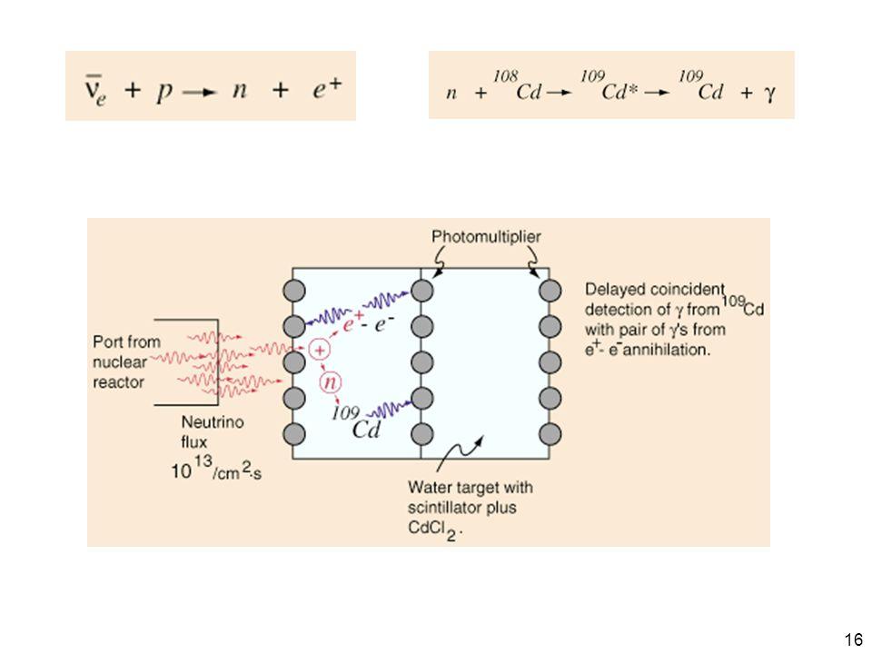 Erst durch aufwändige Experimente gelang später auch der direkte experimentelle Nachweis (erst 1959 nachgewiesen von Cowan, Reines et al., Nobelpreis für Reines: 1995)