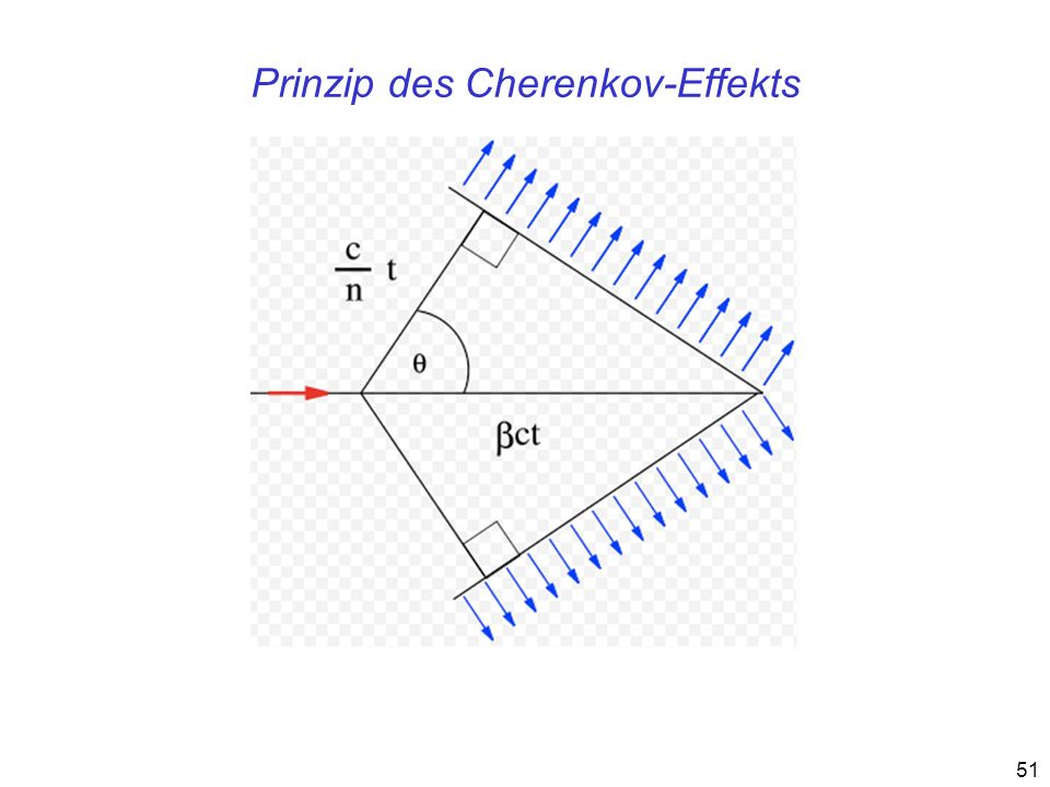 Prinzip des Cherenkov-Effekts
