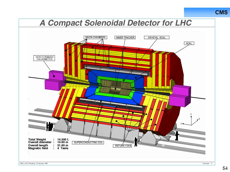 CMS CMS - Das Compact Muon Solenoid